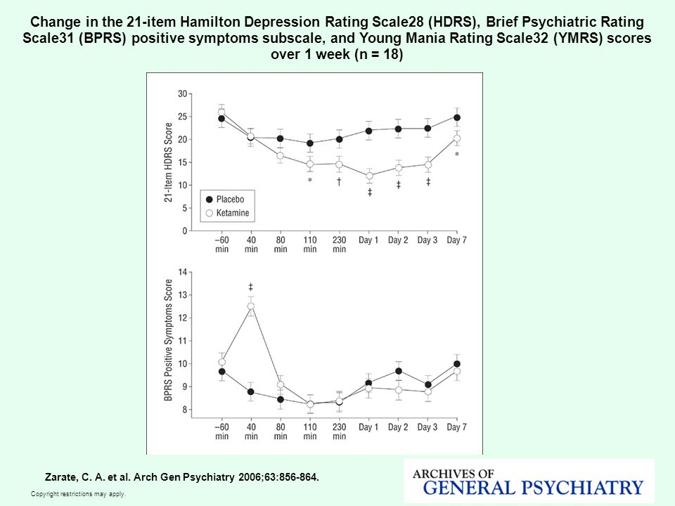 Change in the 21-item Hamilton Depression Rating Scale28 (HDRS), Brief Psychiatric Rating Scale31 (BPRS) positive symptoms subscale, and Young Mania Rating Scale32 (YMRS) scores over 1 week (n = 18)