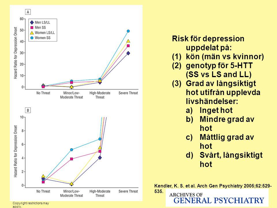 Risk för depression uppdelat på: kön (män vs kvinnor)