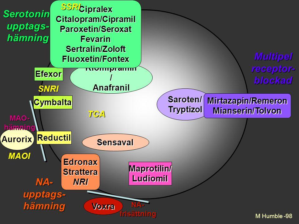 Serotonin- upptags- hämning Multipel receptor- blockad NA- upptags-