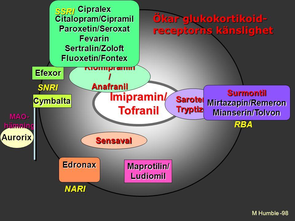 Imipramin/ Tofranil Ökar glukokortikoid-receptorns känslighet Cipralex