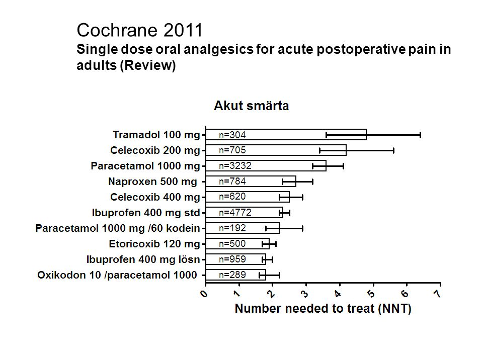 Cochrane 2011 Single dose oral analgesics for acute postoperative pain in adults (Review)