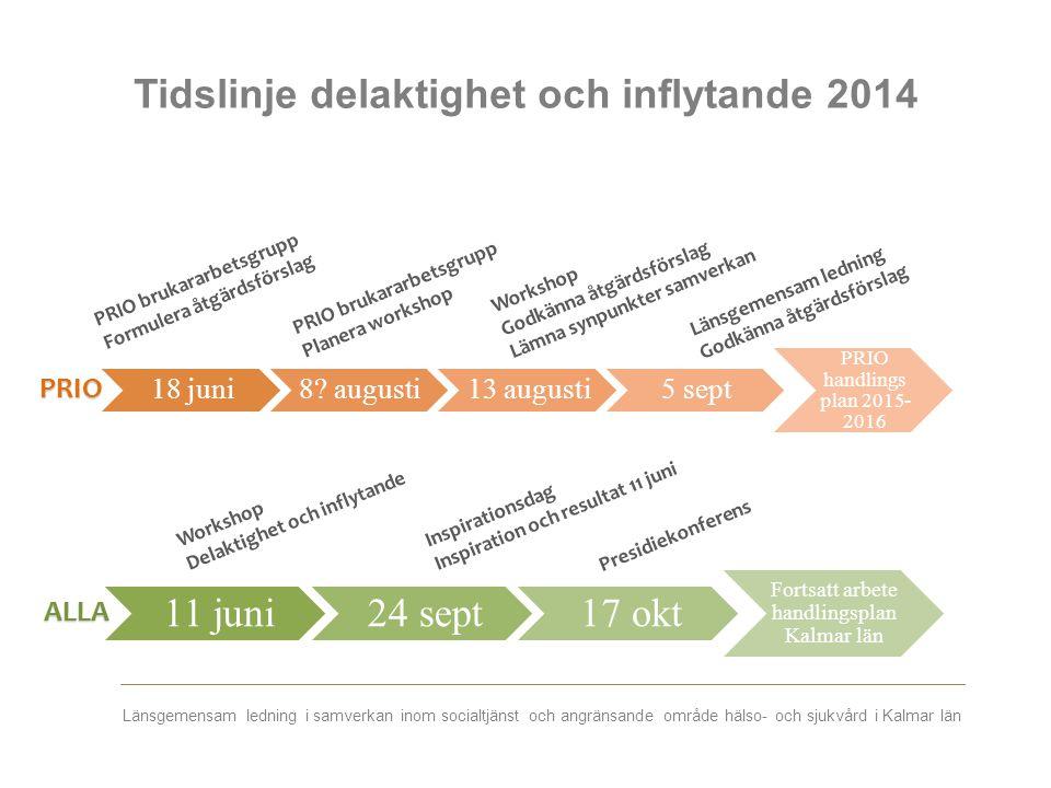 Tidslinje delaktighet och inflytande 2014