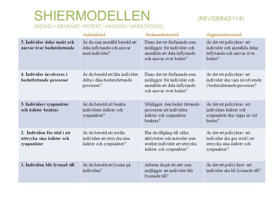 Shiermodellen (reviderad 11/6)