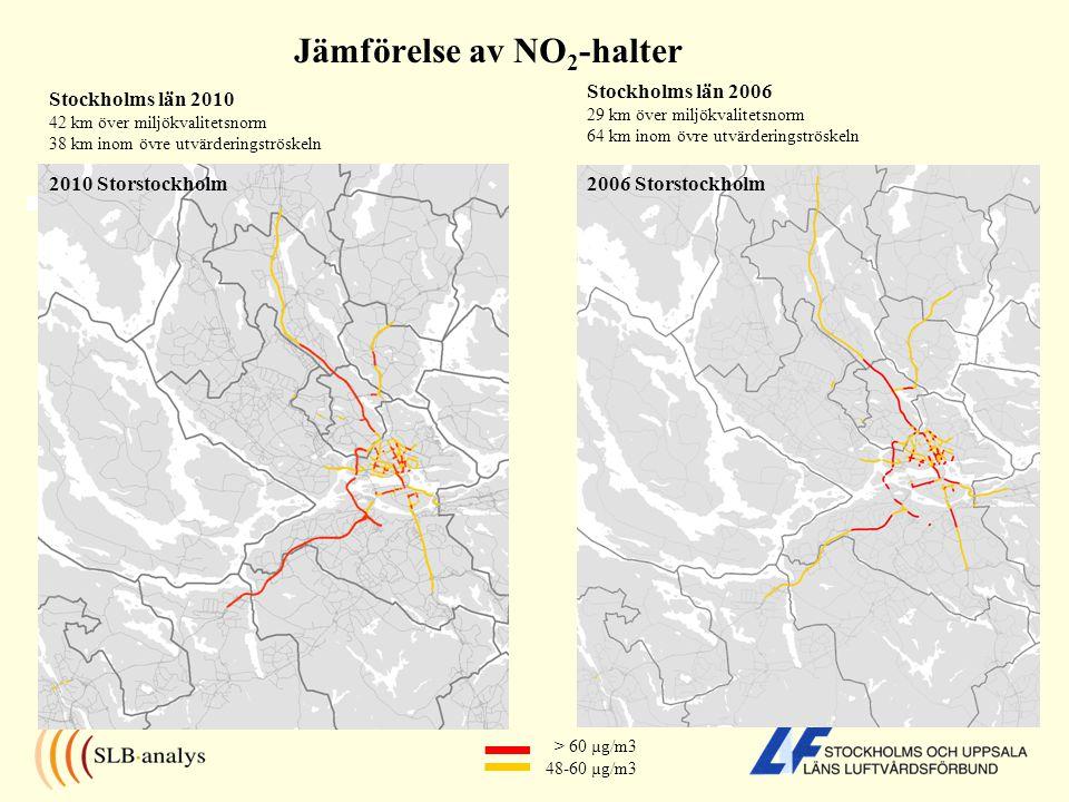 Jämförelse av NO2-halter