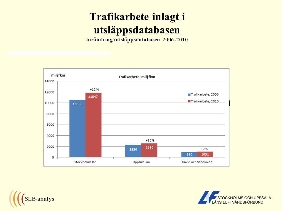 Trafikarbete inlagt i utsläppsdatabasen förändring i utsläppsdatabasen 2006 -2010