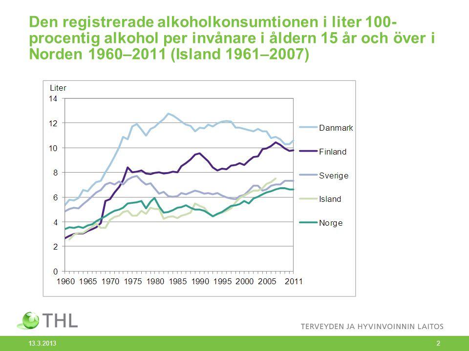 Den registrerade alkoholkonsumtionen i liter 100-procentig alkohol per invånare i åldern 15 år och över i Norden 1960–2011 (Island 1961–2007)