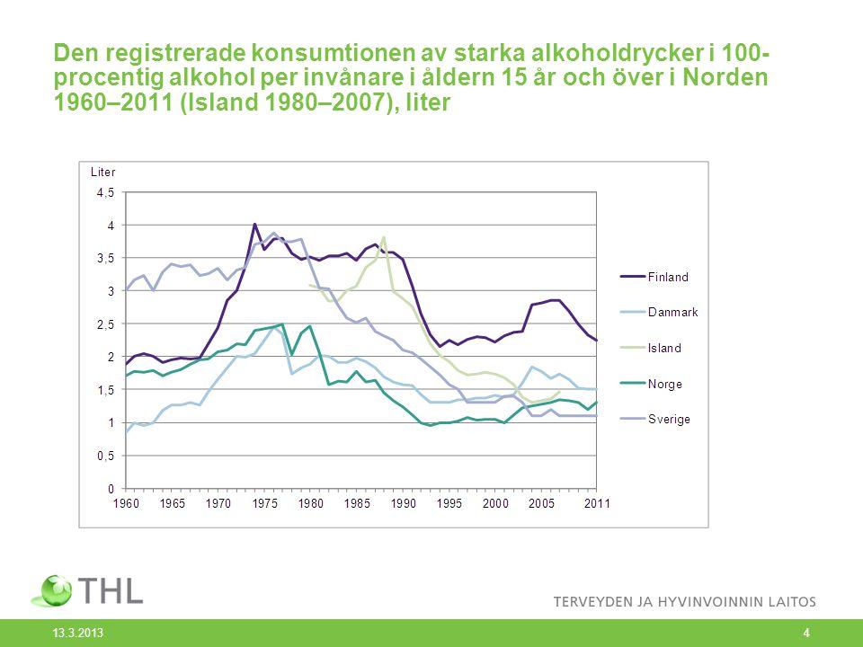 Den registrerade konsumtionen av starka alkoholdrycker i 100-procentig alkohol per invånare i åldern 15 år och över i Norden 1960–2011 (Island 1980–2007), liter