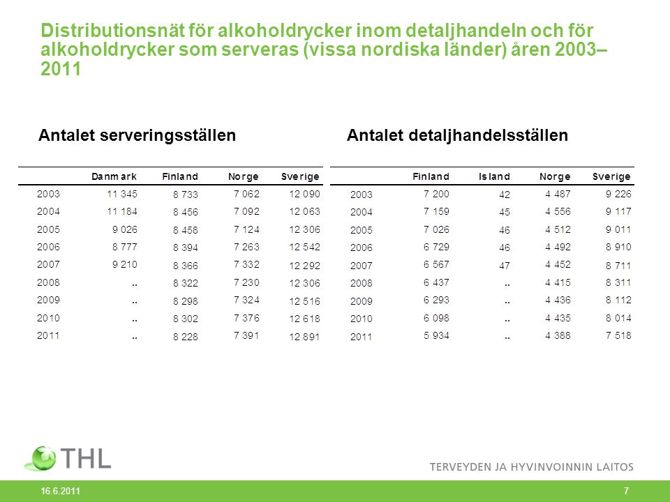 Distributionsnät för alkoholdrycker inom detaljhandeln och för alkoholdrycker som serveras (vissa nordiska länder) åren 2003–2011