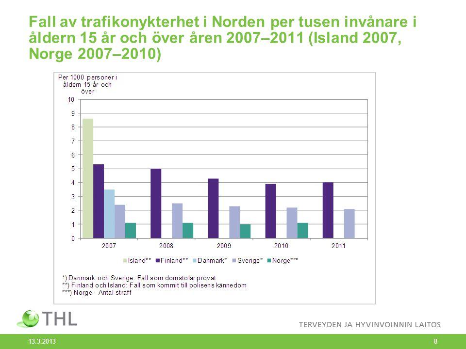 Fall av trafikonykterhet i Norden per tusen invånare i åldern 15 år och över åren 2007–2011 (Island 2007, Norge 2007–2010)