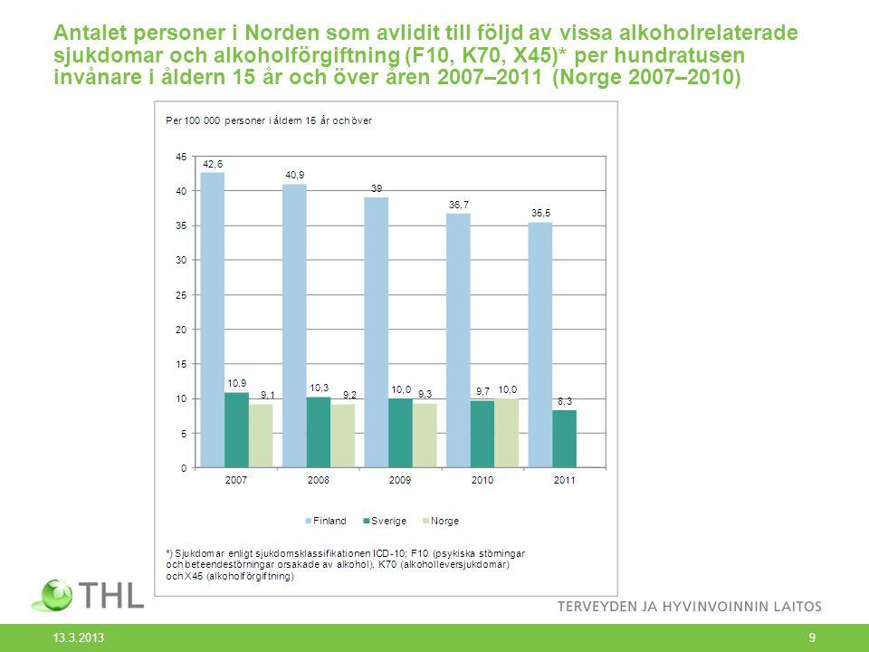 Antalet personer i Norden som avlidit till följd av vissa alkoholrelaterade sjukdomar och alkoholförgiftning (F10, K70, X45)* per hundratusen invånare i åldern 15 år och över åren 2007–2011 (Norge 2007–2010)