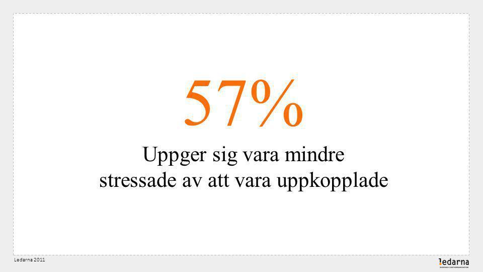 57% Uppger sig vara mindre stressade av att vara uppkopplade