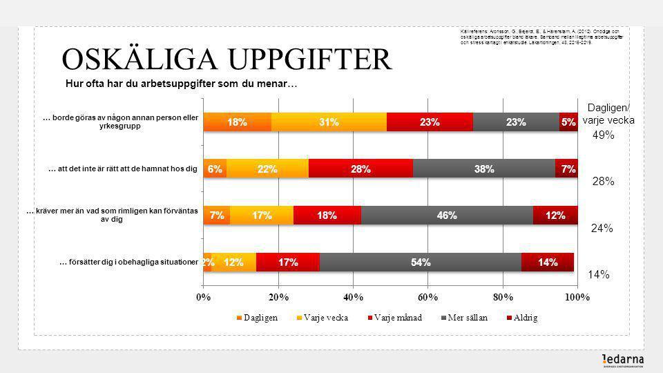 OSKÄLIGA UPPGIFTER 49% 28% 24% 14%