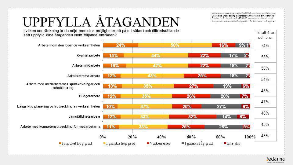 Källreferens: forskningsprojektet CHEFiOS som bedrivs vid Göteborgs Universitet under ledning av professor Annika Härenstam. Referens: Östebo, A. & Härenstam, A. (2013) Så skapas goda jobb och en väl fungerande verksamhet i offentlig sektor. Se även www.chefios.gu.se.