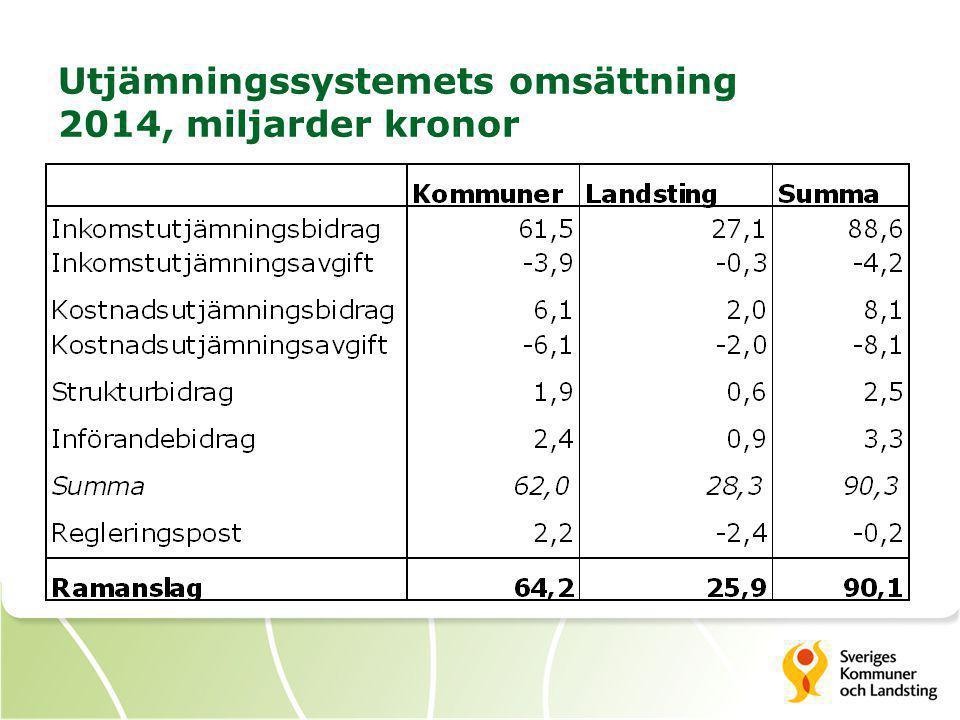 Utjämningssystemets omsättning 2014, miljarder kronor