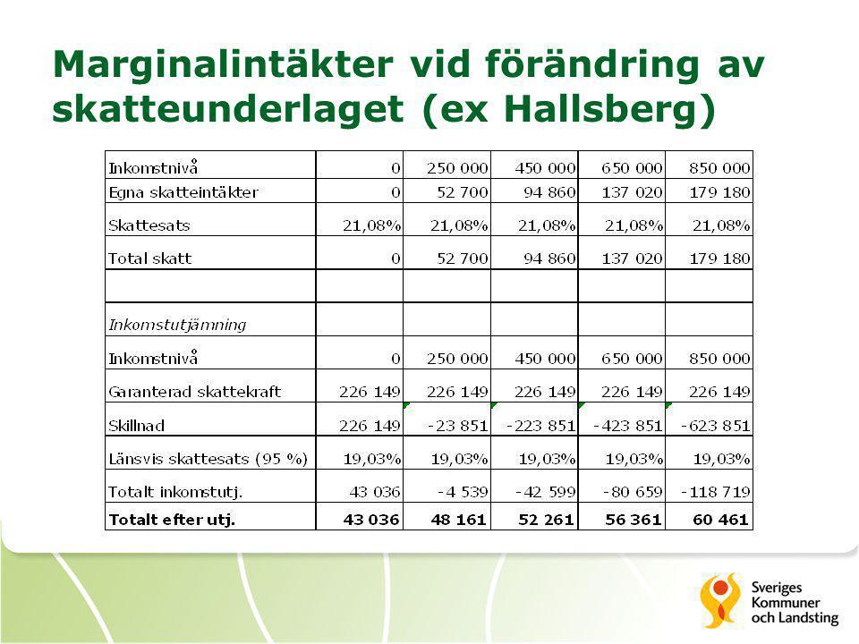 Marginalintäkter vid förändring av skatteunderlaget (ex Hallsberg)