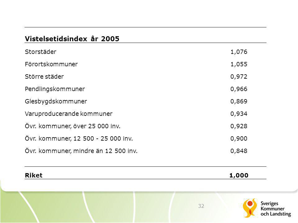 Vistelsetidsindex år 2005 Storstäder 1,076 Förortskommuner 1,055