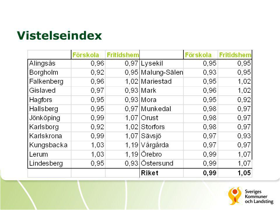 Vistelseindex