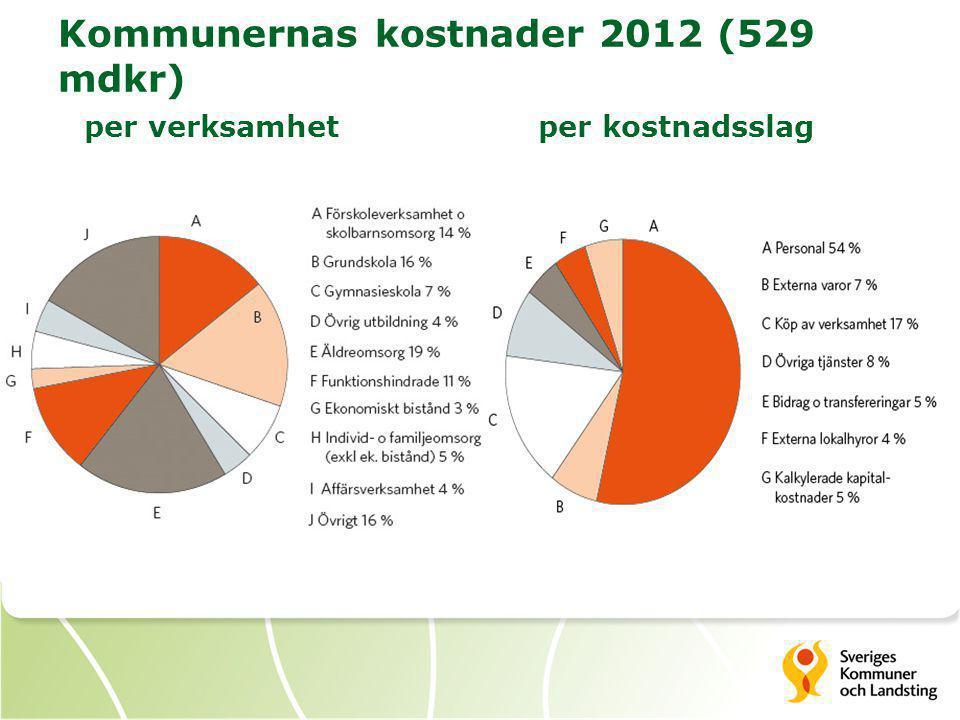 Kommunernas kostnader 2012 (529 mdkr) per verksamhet per kostnadsslag
