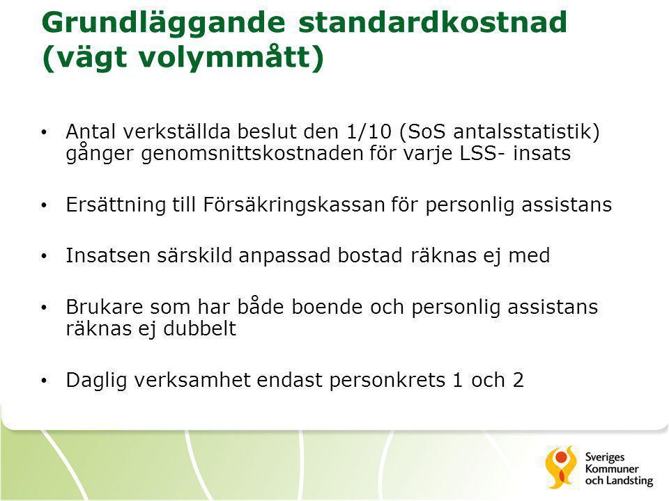 Grundläggande standardkostnad (vägt volymmått)
