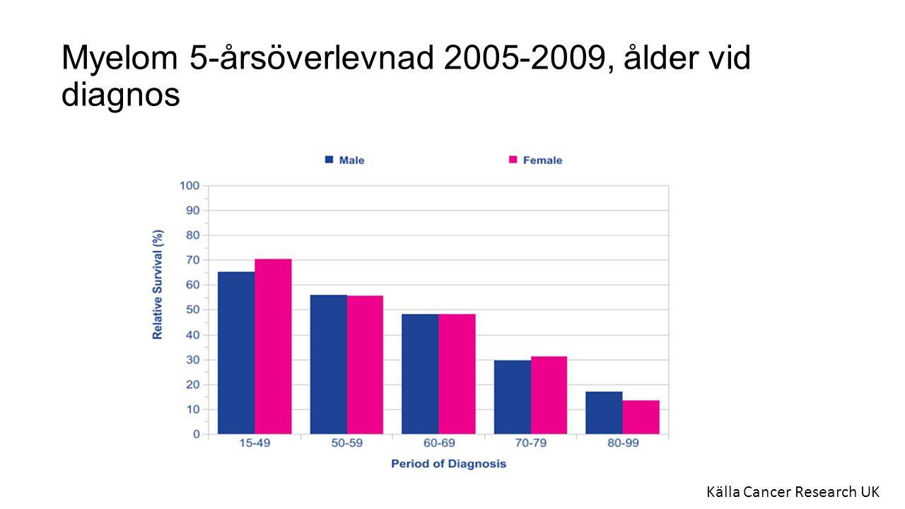 Myelom 5-årsöverlevnad 2005-2009, ålder vid diagnos