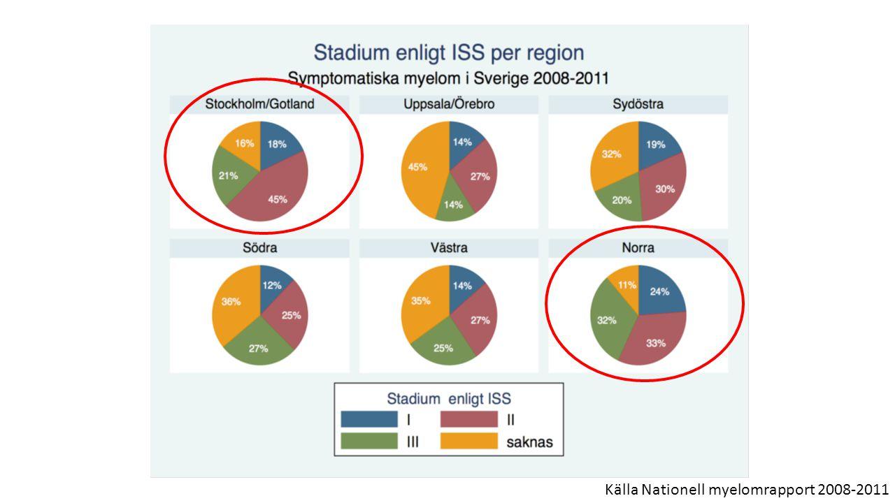 Källa Nationell myelomrapport 2008-2011