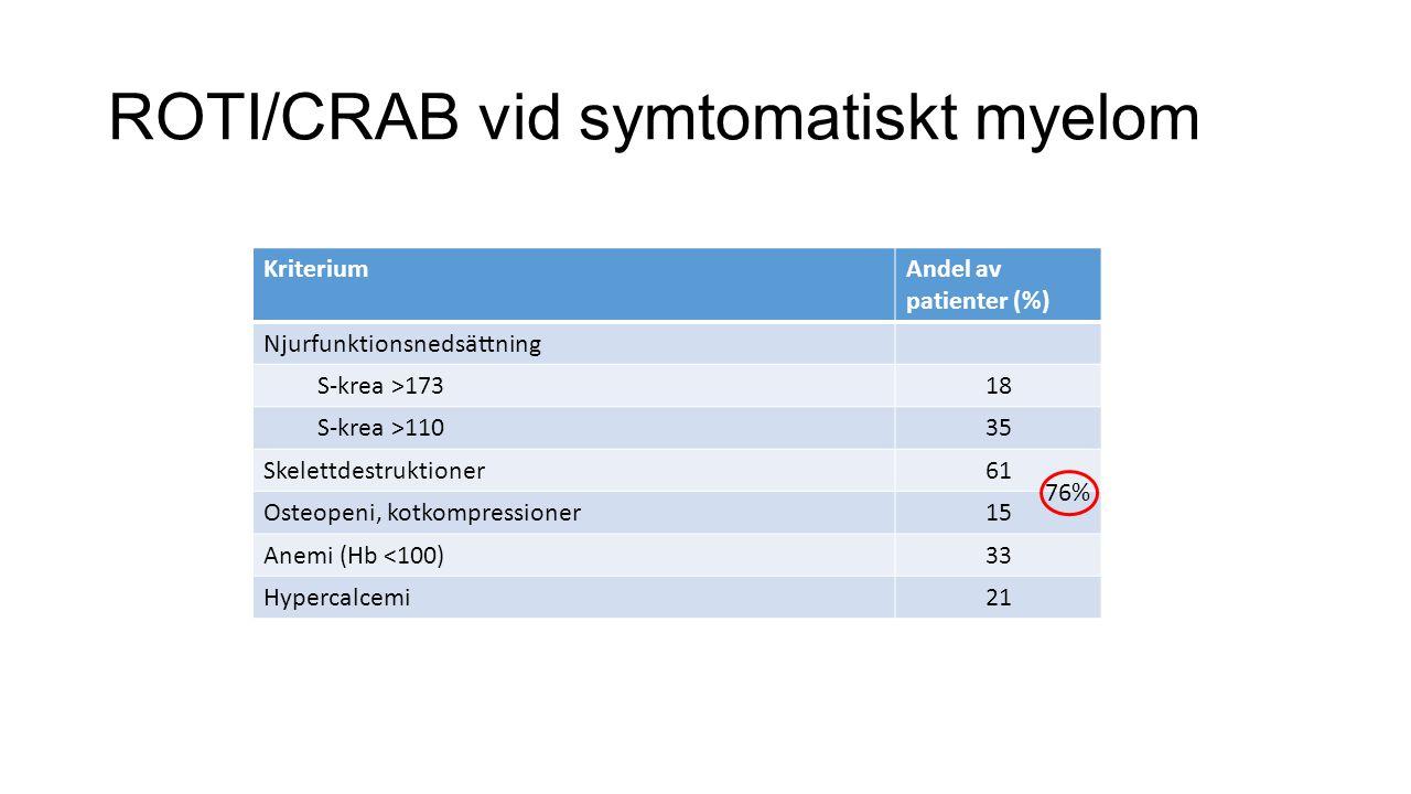 ROTI/CRAB vid symtomatiskt myelom