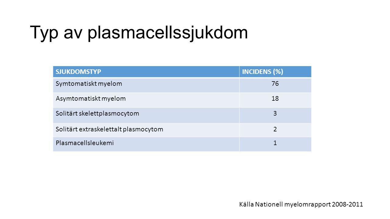 Typ av plasmacellssjukdom