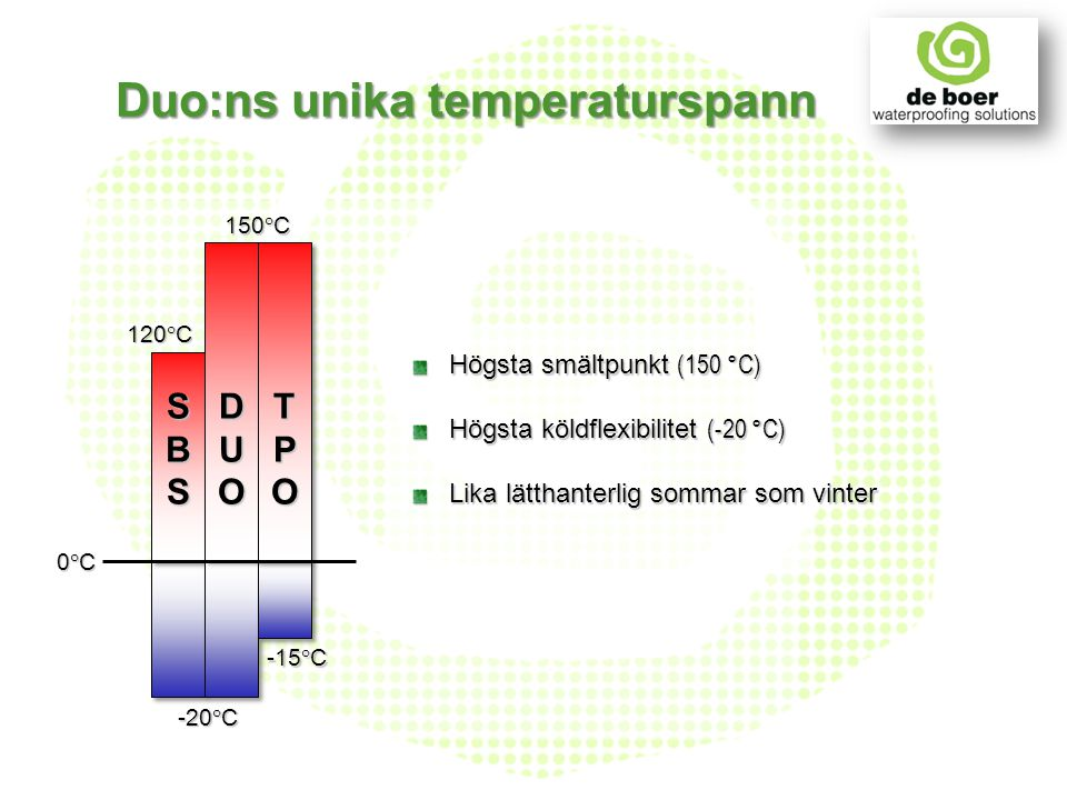 Duo:ns unika temperaturspann