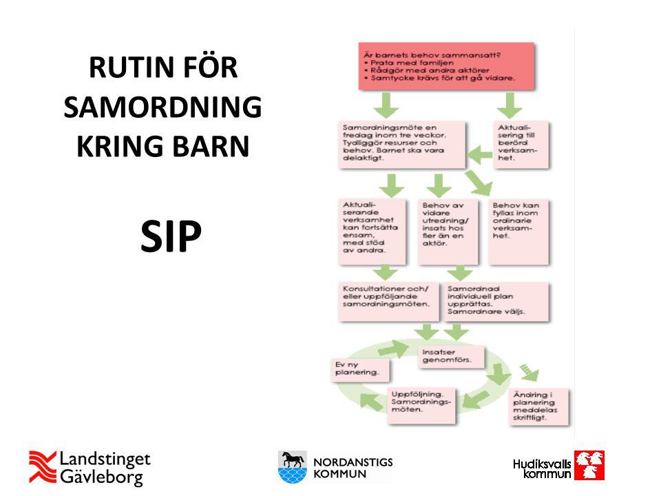 RUTIN FÖR SAMORDNING KRING BARN SIP