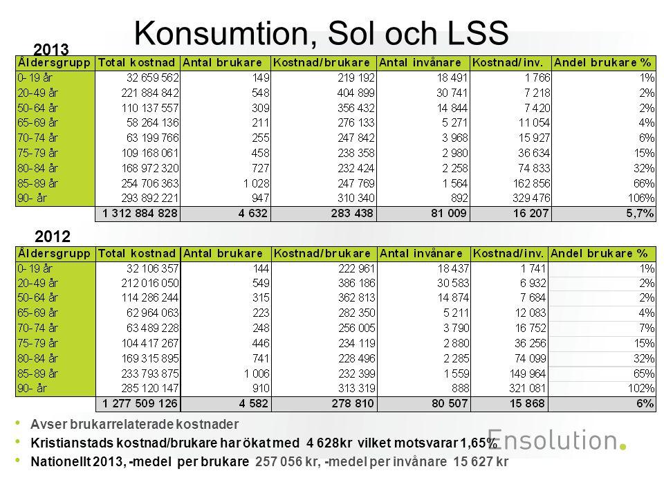Konsumtion, Sol och LSS 2013 2012 Avser brukarrelaterade kostnader