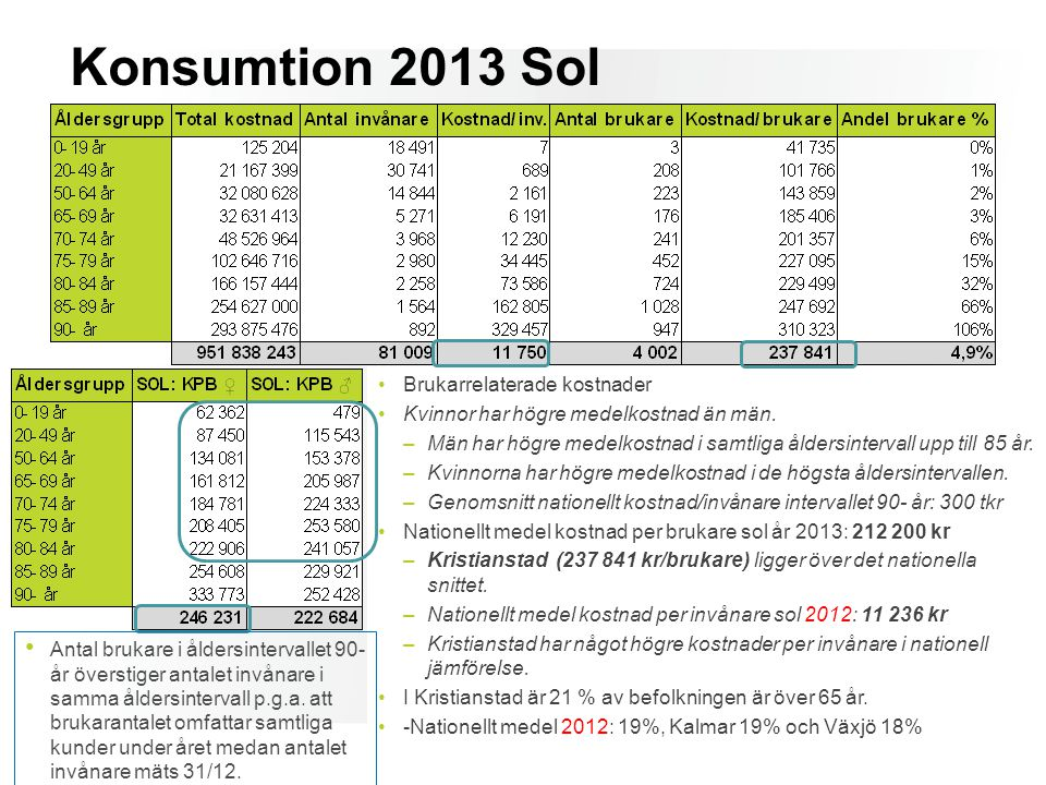 Konsumtion 2013 Sol Brukarrelaterade kostnader