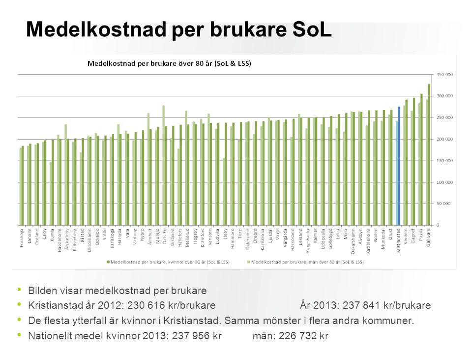 Medelkostnad per brukare SoL