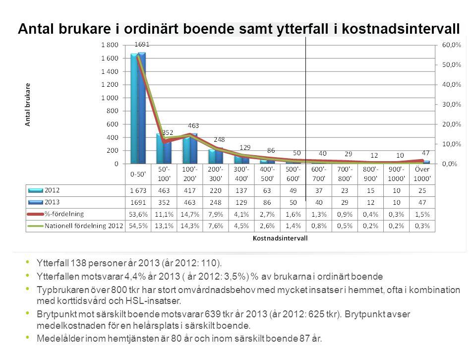 Antal brukare i ordinärt boende samt ytterfall i kostnadsintervall