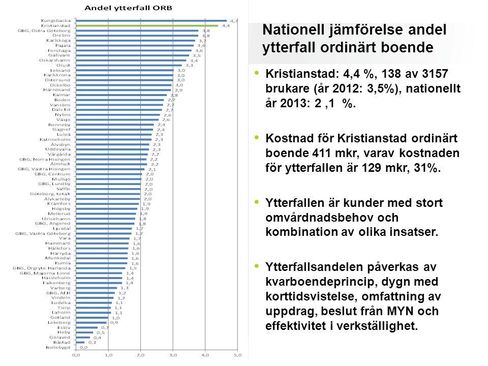 Nationell jämförelse andel ytterfall ordinärt boende