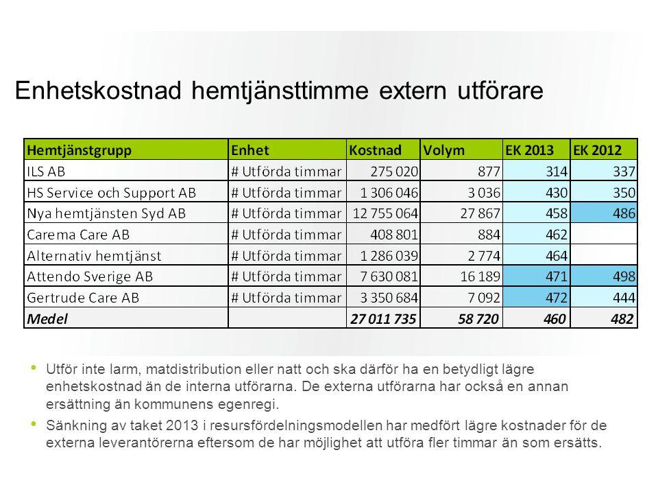 Enhetskostnad hemtjänsttimme extern utförare