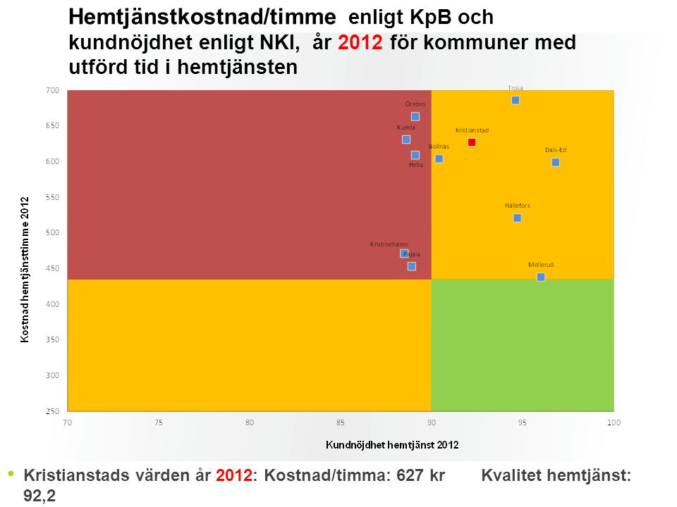 Hemtjänstkostnad/timme enligt KpB och kundnöjdhet enligt NKI, år 2012 för kommuner med utförd tid i hemtjänsten