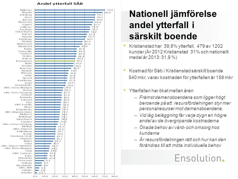 Nationell jämförelse andel ytterfall i särskilt boende
