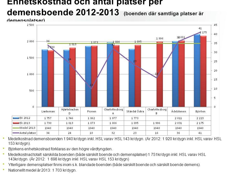 Enhetskostnad och antal platser per demensboende 2012-2013 (boenden där samtliga platser är demensplatser)