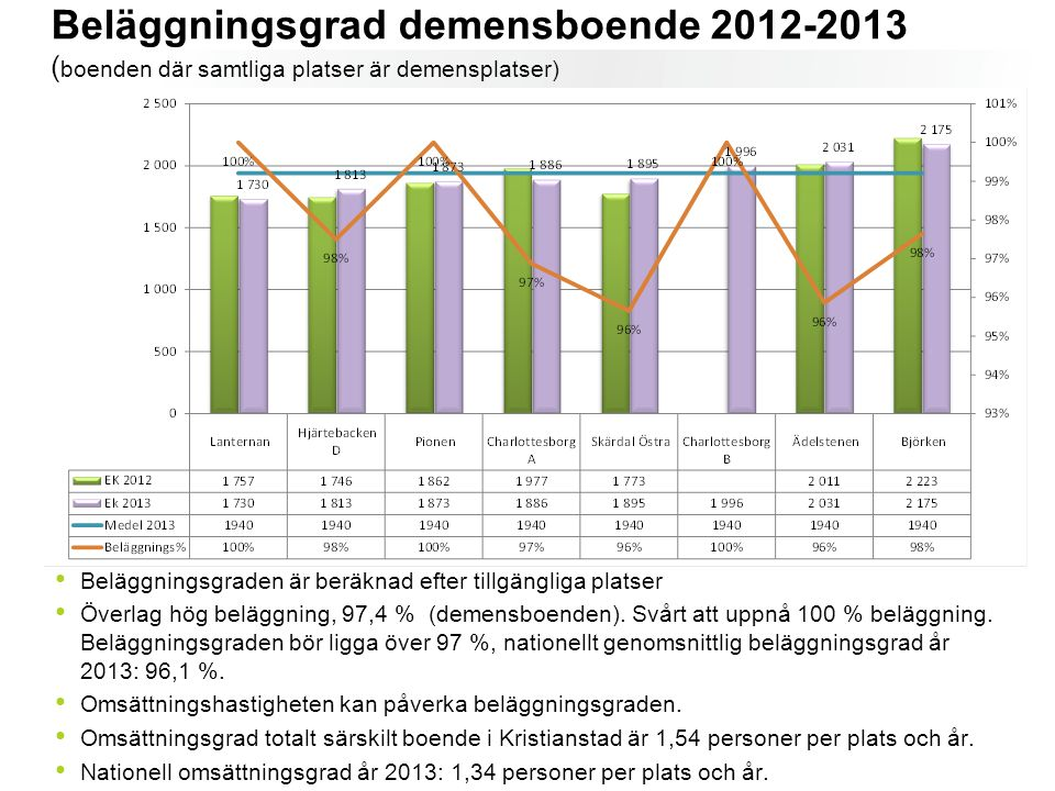 Beläggningsgrad demensboende 2012-2013 (boenden där samtliga platser är demensplatser)