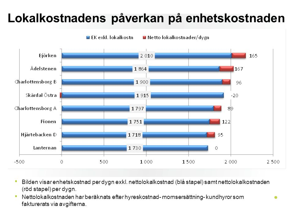 Lokalkostnadens påverkan på enhetskostnaden
