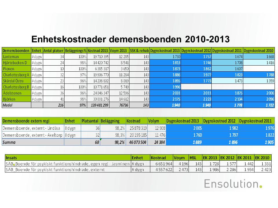 Enhetskostnader demensboenden 2010-2013