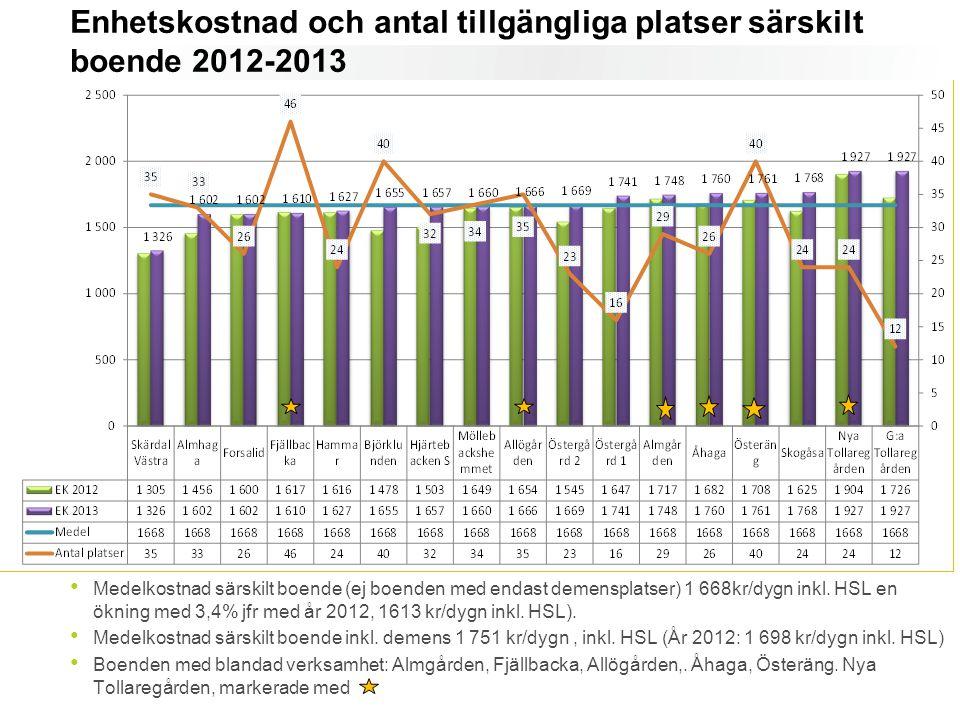 Enhetskostnad och antal tillgängliga platser särskilt boende 2012-2013