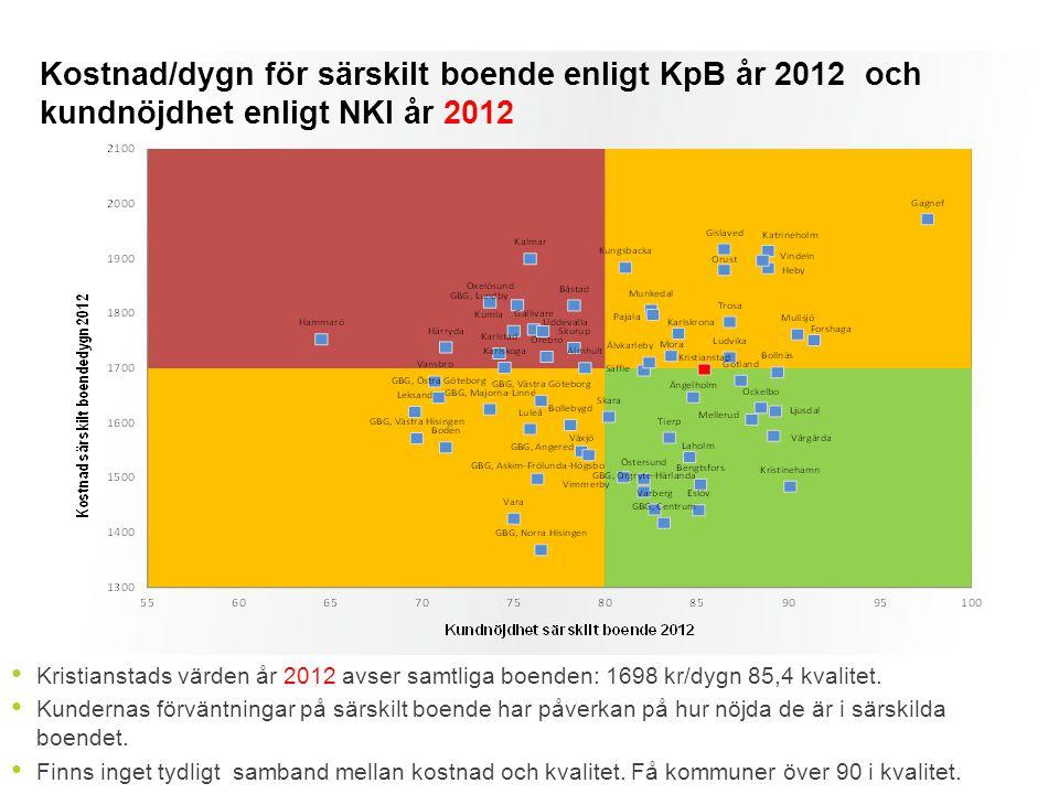 Kostnad/dygn för särskilt boende enligt KpB år 2012 och kundnöjdhet enligt NKI år 2012