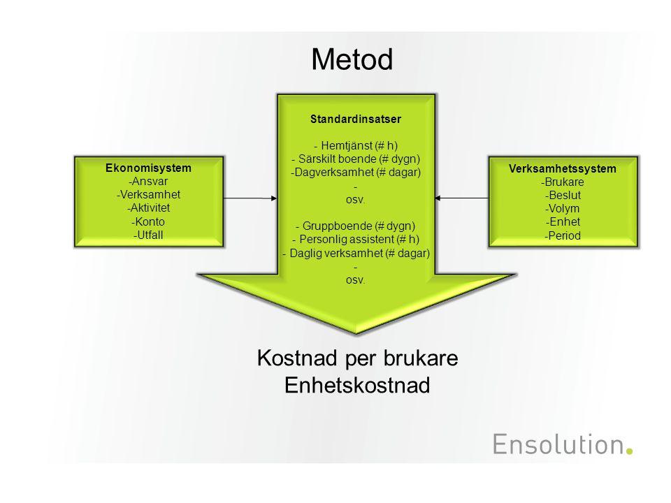 Metod Kostnad per brukare Enhetskostnad 5 Standardinsatser