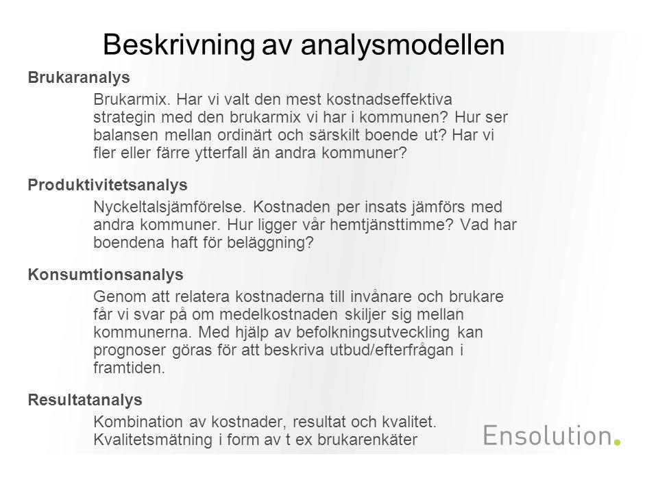 Beskrivning av analysmodellen