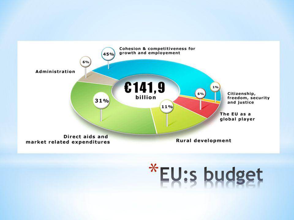 EU:s budget