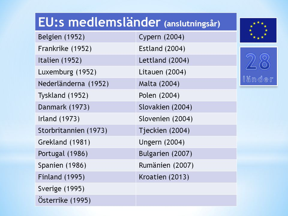 28 EU:s medlemsländer (anslutningsår) länder Belgien (1952)