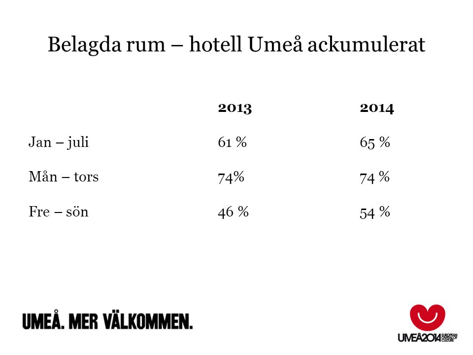Belagda rum – hotell Umeå ackumulerat