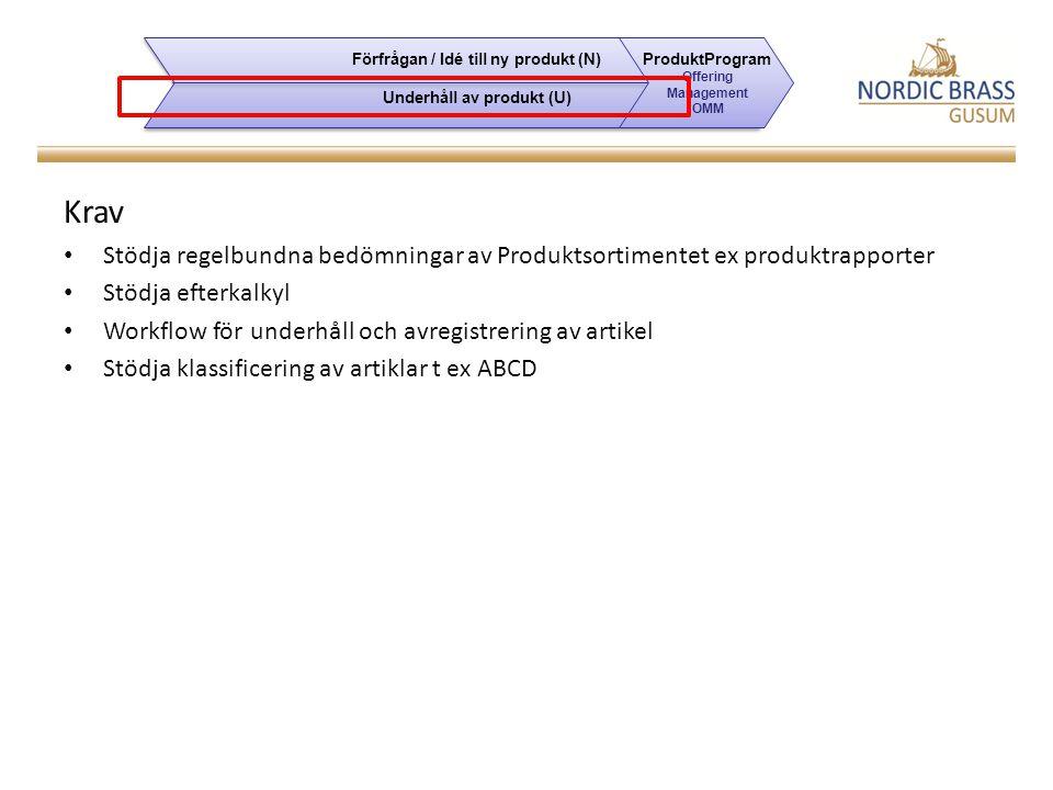 Förfrågan / Idé till ny produkt (N) Underhåll av produkt (U)