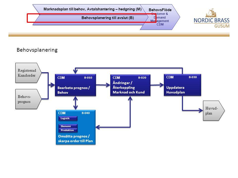 Behovsplanering Registrerad Kundorder Bearbeta prognos / Behov